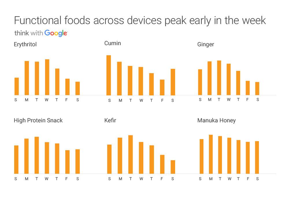 nedeljni trendovi ishrane - gugl