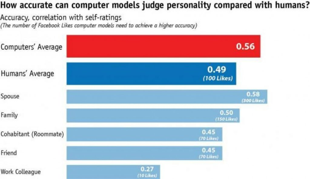 personality-with-computer-models