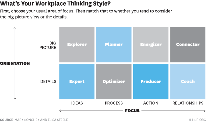 thinking-style-work