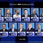 crta-izbori-srbija