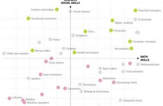 Dokazano: Razvoj socijalnih veština povećava šansu dolaska do posla