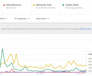Kako Gugl vidi popularnost predsedničkih kandidata u Srbiji?