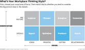 Unapređivanje poslovanja na osnovu načina razmišljanja menadžera i timova