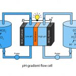 baterija-co2-vazduh