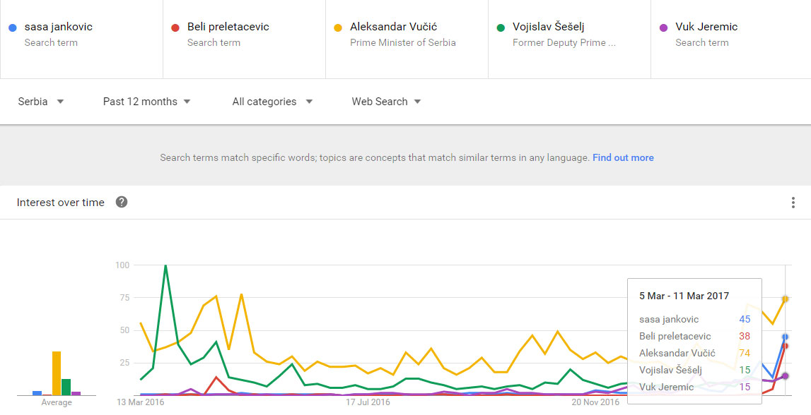 google-trends-politicari-srbija-best