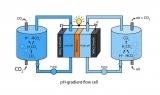 Naučnici kreirali bateriju koja koristi ugljen-dioksid i vazduh