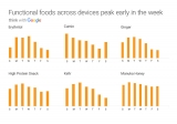 Gugl trendovi ishrane 2011.-2016.: Koja je objektivno najpopularnija hrana na svetu?